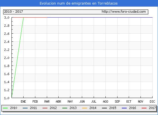 Torreblacos - (1/3/2017) Censo de residentes en el Extranjero (CERA).