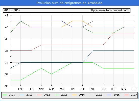 Arrabalde - (1/3/2017) Censo de residentes en el Extranjero (CERA).