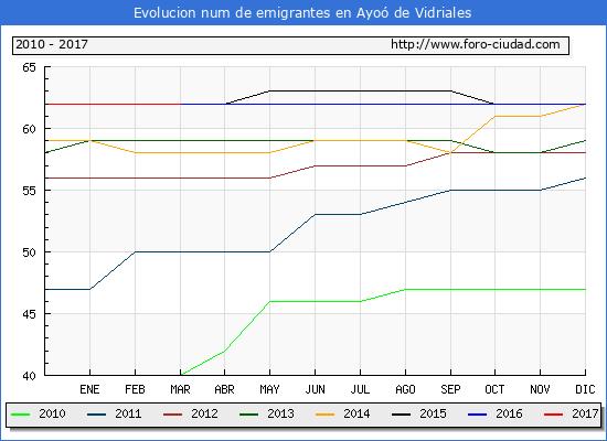 Ayoó de Vidriales - (1/3/2017) Censo de residentes en el Extranjero (CERA).