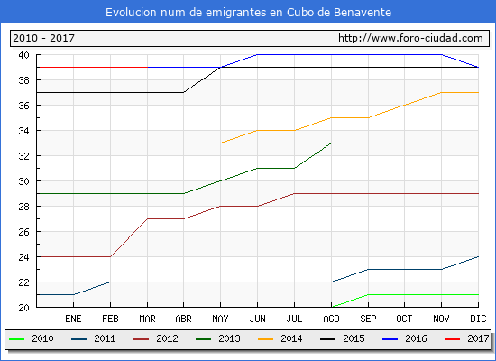 Cubo de Benavente - (1/3/2017) Censo de residentes en el Extranjero (CERA).