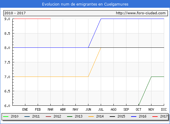 Cuelgamures - (1/3/2017) Censo de residentes en el Extranjero (CERA).