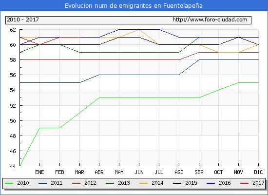 Fuentelapeña - (1/3/2017) Censo de residentes en el Extranjero (CERA).