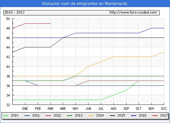 Montamarta - (1/3/2017) Censo de residentes en el Extranjero (CERA).