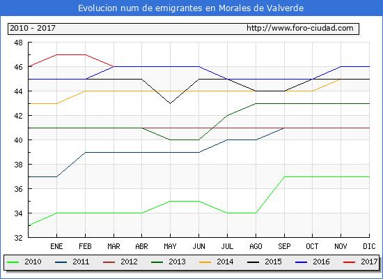Morales de Valverde - (1/3/2017) Censo de residentes en el Extranjero (CERA).