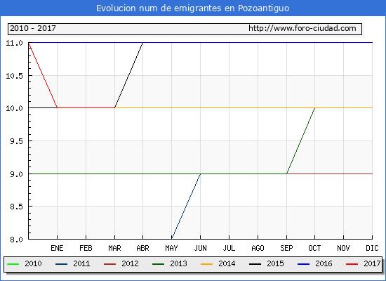 Pozoantiguo - (1/3/2017) Censo de residentes en el Extranjero (CERA).