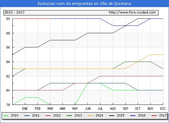 Uña de Quintana - (1/3/2017) Censo de residentes en el Extranjero (CERA).