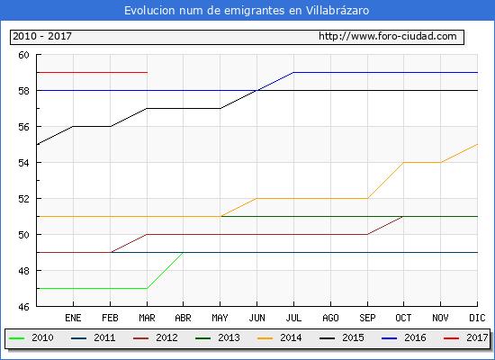 Villabrázaro - (1/3/2017) Censo de residentes en el Extranjero (CERA).