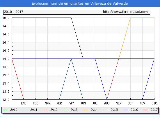 Villaveza de Valverde - (1/3/2017) Censo de residentes en el Extranjero (CERA).