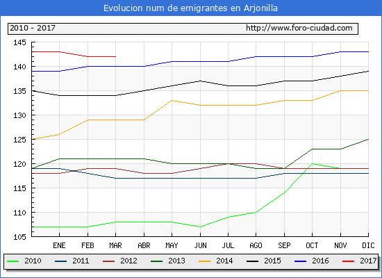 Arjonilla - (1/3/2017) Censo de residentes en el Extranjero (CERA).