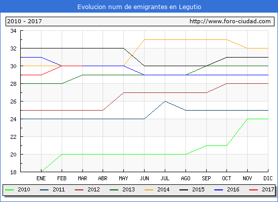 Legutio - (1/3/2017) Censo de residentes en el Extranjero (CERA).