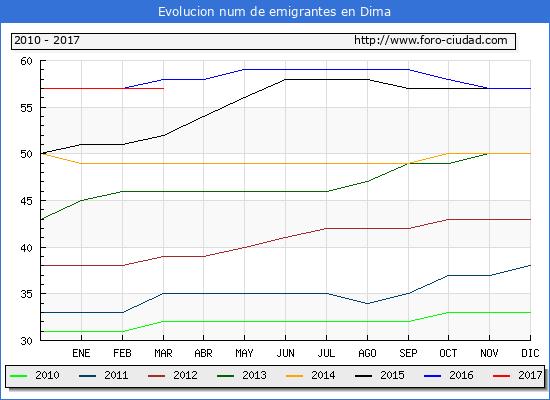 Dima - (1/3/2017) Censo de residentes en el Extranjero (CERA).