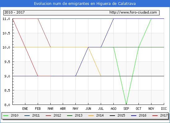 Higuera de Calatrava - (1/3/2017) Censo de residentes en el Extranjero (CERA).