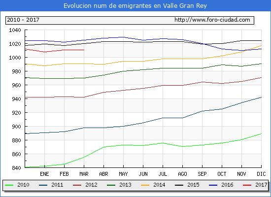 Valle Gran Rey - (1/3/2017) Censo de residentes en el Extranjero (CERA).