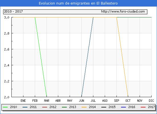 El Ballestero - (1/3/2017) Censo de residentes en el Extranjero (CERA).