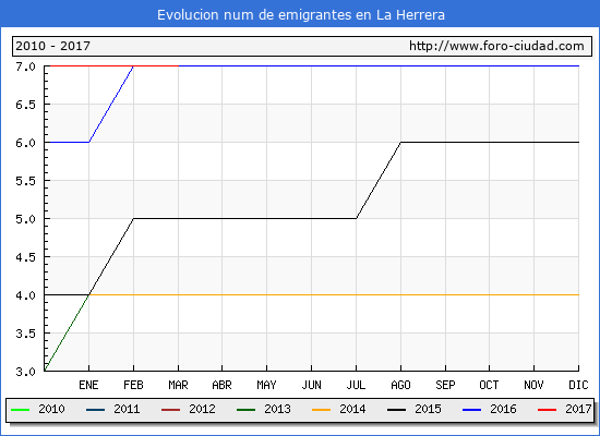 La Herrera - (1/3/2017) Censo de residentes en el Extranjero (CERA).