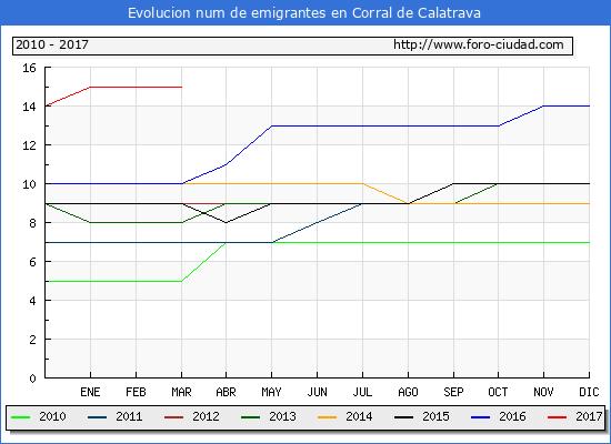 Corral de Calatrava - (1/3/2017) Censo de residentes en el Extranjero (CERA).
