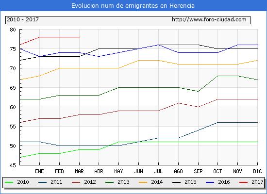Herencia - (1/3/2017) Censo de residentes en el Extranjero (CERA).