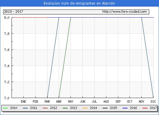 Alarcón - (1/3/2017) Censo de residentes en el Extranjero (CERA).