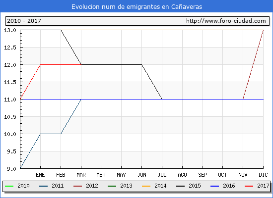 Cañaveras - (1/3/2017) Censo de residentes en el Extranjero (CERA).