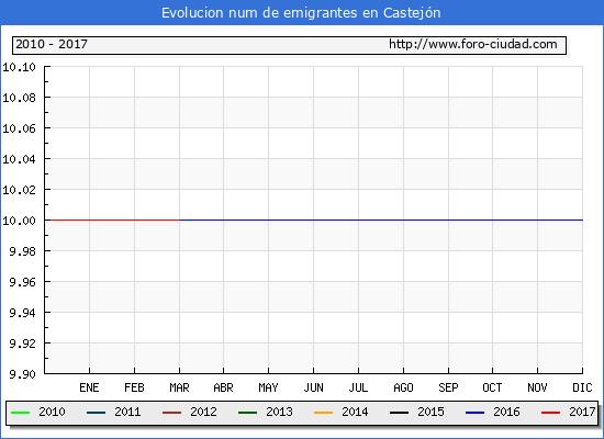Castejón - (1/3/2017) Censo de residentes en el Extranjero (CERA).