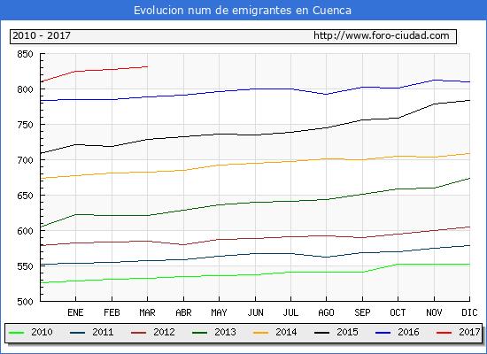 Cuenca - (1/3/2017) Censo de residentes en el Extranjero (CERA).