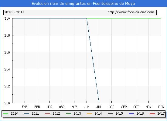 Fuentelespino de Moya - (1/3/2017) Censo de residentes en el Extranjero (CERA).