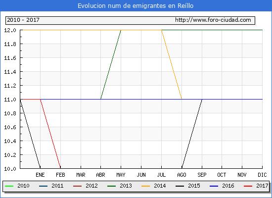 Reíllo - (1/3/2017) Censo de residentes en el Extranjero (CERA).