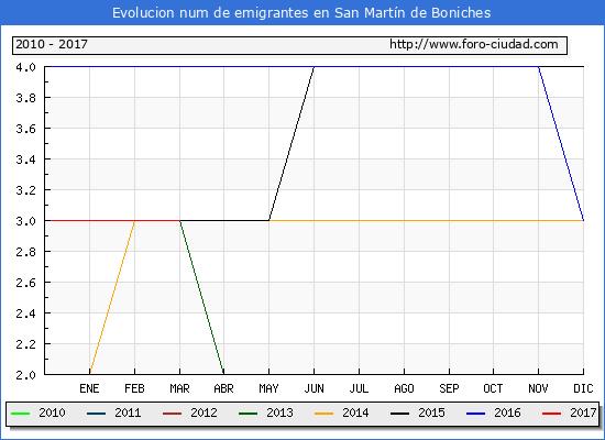 San Martín de Boniches - (1/3/2017) Censo de residentes en el Extranjero (CERA).