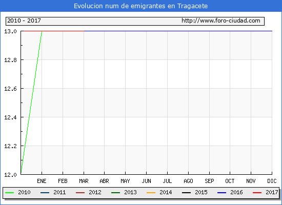 Tragacete - (1/3/2017) Censo de residentes en el Extranjero (CERA).
