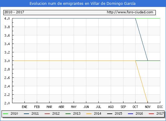 Villar de Domingo García - (1/3/2017) Censo de residentes en el Extranjero (CERA).