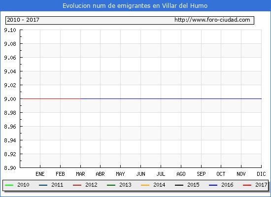 Villar del Humo - (1/3/2017) Censo de residentes en el Extranjero (CERA).