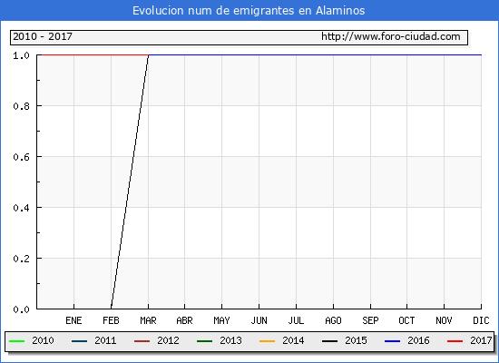 Alaminos - (1/3/2017) Censo de residentes en el Extranjero (CERA).