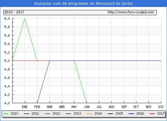 Almonacid de Zorita - (1/3/2017) Censo de residentes en el Extranjero (CERA).