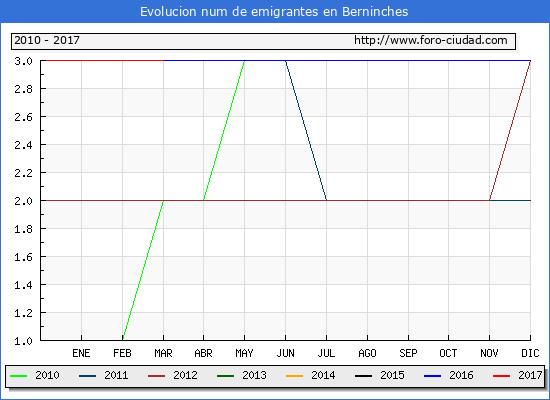 Berninches - (1/3/2017) Censo de residentes en el Extranjero (CERA).