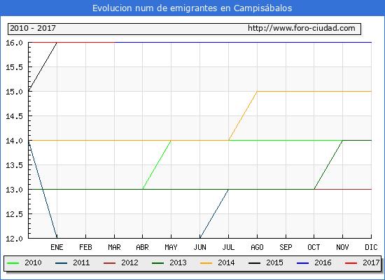 Campisábalos - (1/3/2017) Censo de residentes en el Extranjero (CERA).