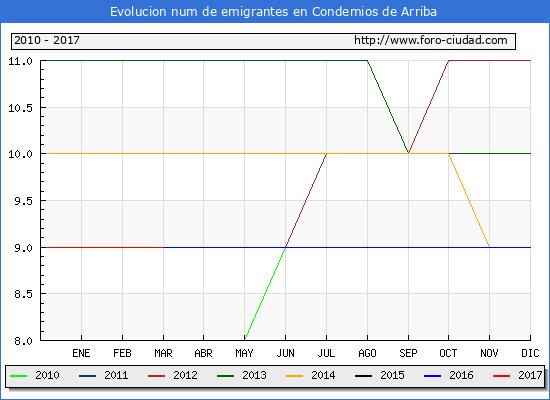 Condemios de Arriba - (1/3/2017) Censo de residentes en el Extranjero (CERA).