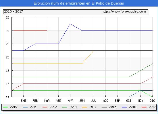 El Pobo de Dueñas - (1/3/2017) Censo de residentes en el Extranjero (CERA).
