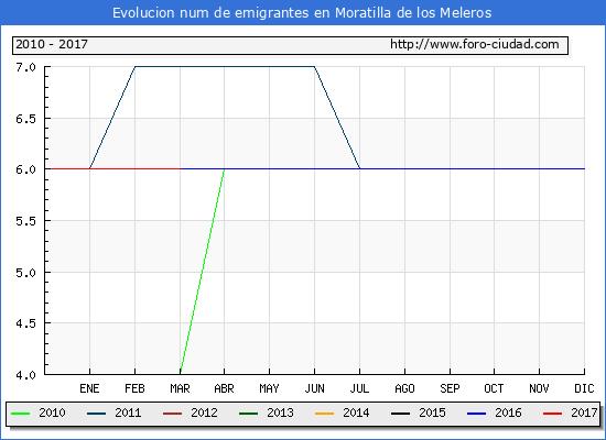 Moratilla de los Meleros - (1/3/2017) Censo de residentes en el Extranjero (CERA).