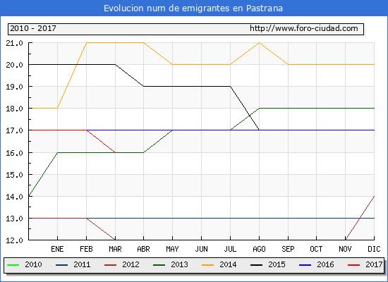 Pastrana - (1/3/2017) Censo de residentes en el Extranjero (CERA).