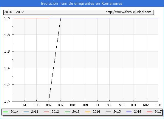 Romanones - (1/3/2017) Censo de residentes en el Extranjero (CERA).