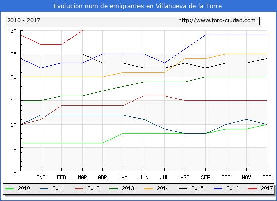 Villanueva de la Torre - (1/3/2017) Censo de residentes en el Extranjero (CERA).