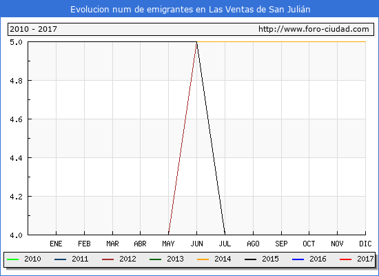 Las Ventas de San Julián - (1/3/2017) Censo de residentes en el Extranjero (CERA).