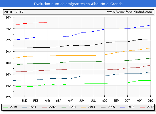Alhaurín el Grande - (1/3/2017) Censo de residentes en el Extranjero (CERA).