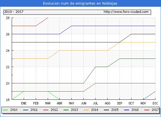 Noblejas - (1/3/2017) Censo de residentes en el Extranjero (CERA).