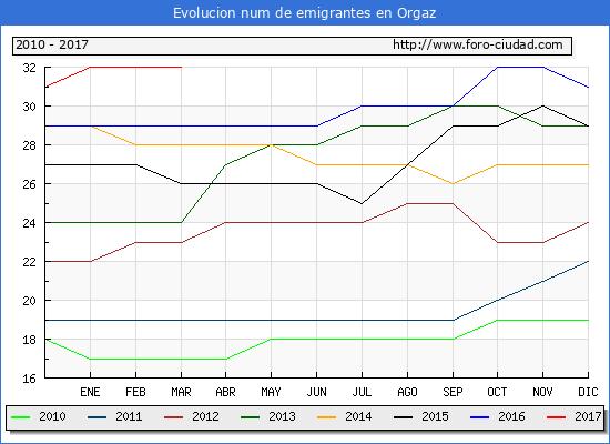 Orgaz - (1/3/2017) Censo de residentes en el Extranjero (CERA).