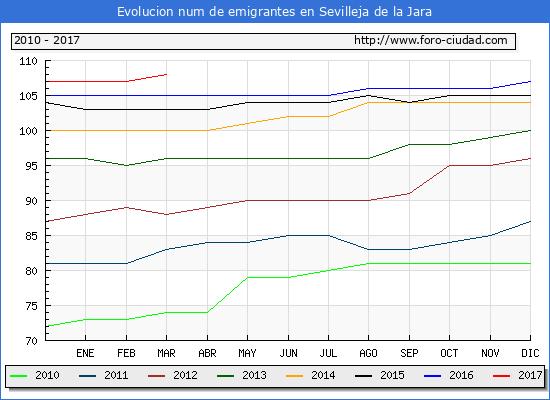 Sevilleja de la Jara - (1/3/2017) Censo de residentes en el Extranjero (CERA).