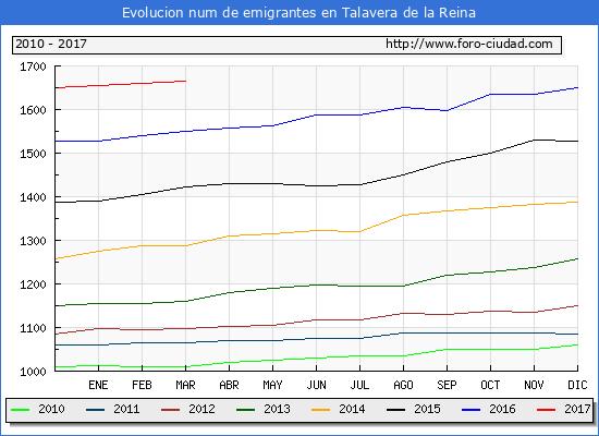 Talavera de la Reina - (1/3/2017) Censo de residentes en el Extranjero (CERA).