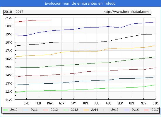 Toledo - (1/3/2017) Censo de residentes en el Extranjero (CERA).