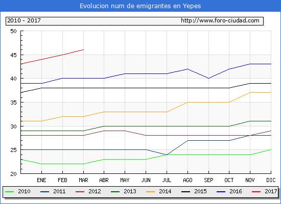 Yepes - (1/3/2017) Censo de residentes en el Extranjero (CERA).