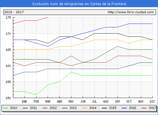 Cortes de la Frontera - (1/3/2017) Censo de residentes en el Extranjero (CERA).